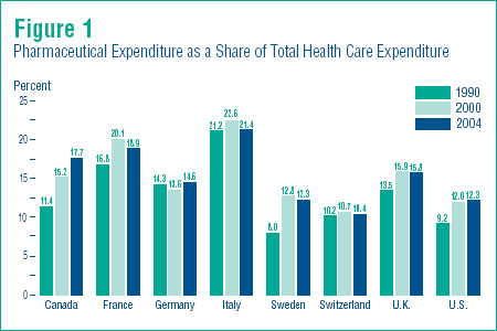 Figure 1 - Report on Pharmaceutical Expenditures (OECD)
