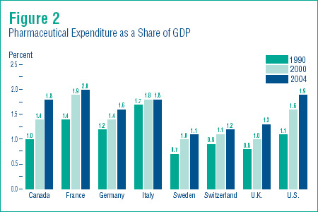 Figure 2 - Pharmaceutical Expenditure as a Share of GDP
