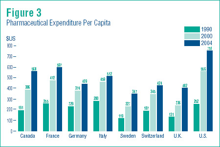 Figure 3 - Pharmaceutical Expenditure Per Capita